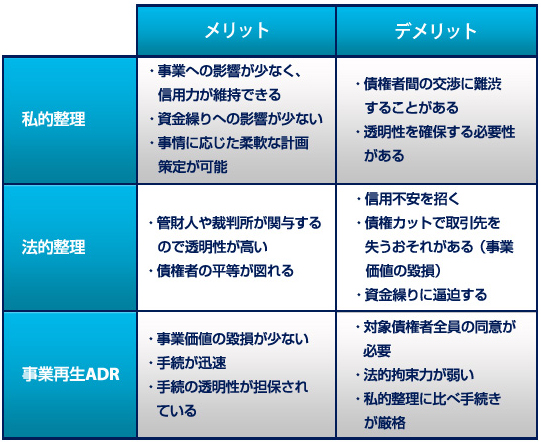企業再生の分類